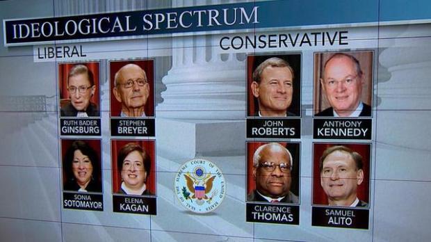 SCOTUS minus Scalia